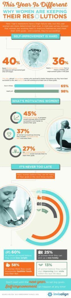 Invisalign Self Improvement Infographic